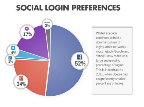 social sharing 2013