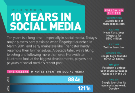 10 years in social media