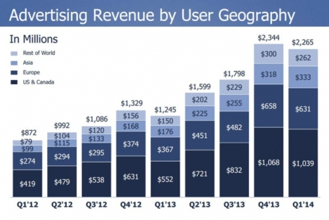 Facebook Q1 results